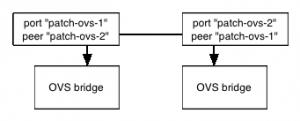 ovs-bridges-patch-ports